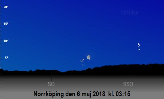 Mars, Saturnus och månens position på himlen mot sydsydost och sydost på morgonen den 6 maj 2018 kl. 03:15 (sedd från Norrköping)