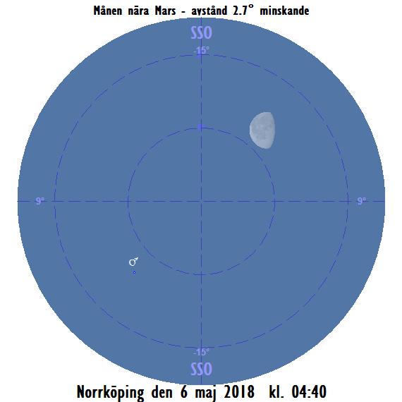 Månen nära Mars på morgonen den 6 maj 2018 kl. 04:40