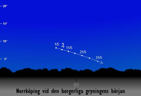 Jupiters position på himlen vid den borgerliga gryningens början sedd från Norrköping i maj 2018