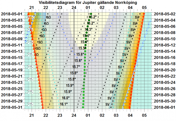 Visibilitetsdiagram för Jupiter i maj 2018 (gäller exakt för Norrköping)