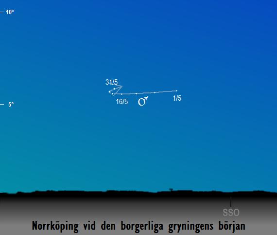 Mars position på himlen vid den borgerliga gryningens början sedd från Norrköping i maj 2018