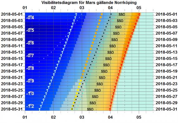 Visibilitetsdiagram för Mars i maj 2018 (gäller exakt för Norrköping)