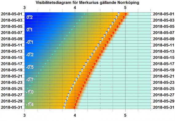 Visibilitetsdiagram för Merkurius i maj 2018 (gäller exakt för Norrköping)