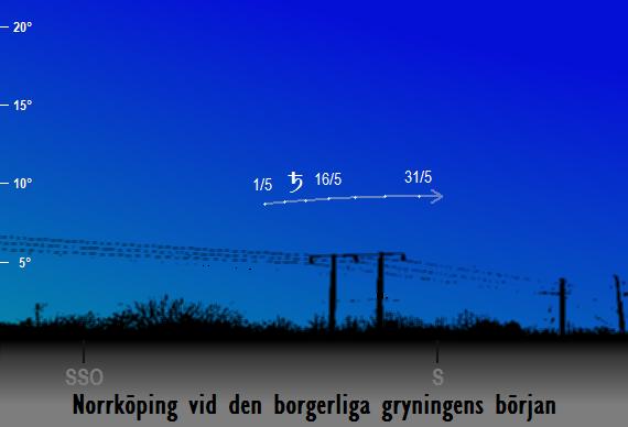 Saturnus position på himlen vid den borgerliga gryningens början sedd från Norrköping i maj 2018