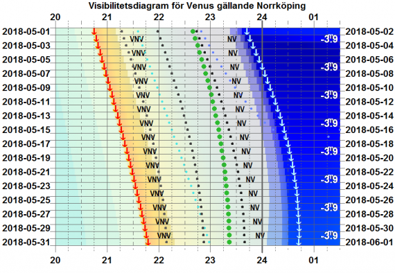 Visibilitetsdiagram för Venus i maj 2018 (gäller exakt för Norrköping)