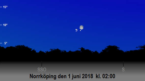 Saturnus och månens position på himlen mot sydsydost och söder den 1 juni 2018 kl. 02:00 (sedd från Norrköping)