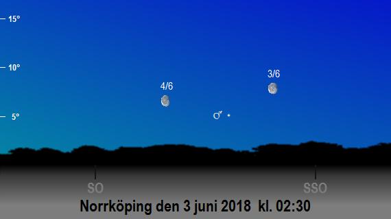 Mars och månens position på himlen mot sydsydost och sydost på morgonen den 3 juni och 4 juni 2018 kl. 02:30 (sedd från Norrköping)