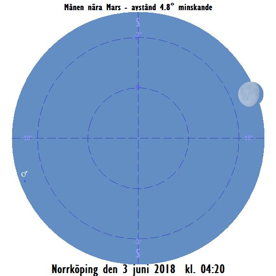 Månen nära Mars den 3 juni 2018 kl. 04:20