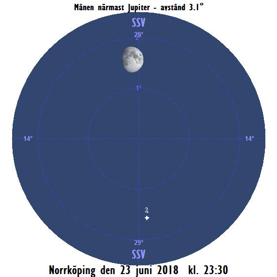 Månen nära Jupiter den 23 juni 2018 kl. 23:30