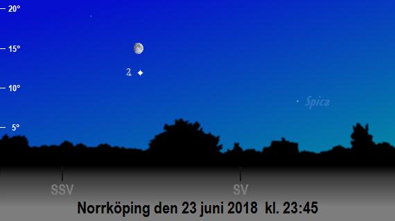 Jupiters och månens position på himlen på sena kvällen den 23 juni 2018 kl. 23:45 (sedd från Norrköping)