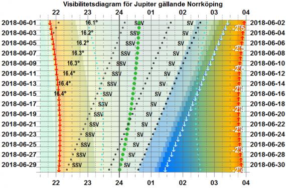 Visibilitetsdiagram för Jupiter i juni 2018 (gäller exakt för Norrköping)