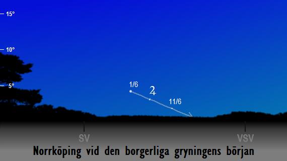 Jupiters position på himlen vid den borgerliga gryningens början sedd från Norrköping i juni 2018
