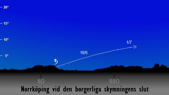 Saturnus position på himlen vid den borgerliga skymningens slut sedd från Norrköping i juni 2018