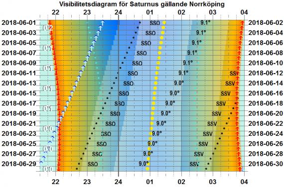 Visibilitetsdiagram för Saturnus i juni 2018 (gäller exakt för Norrköping)