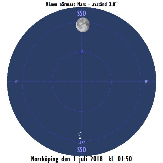 Månen nära Mars den 1 juli 2018 kl. 01:50