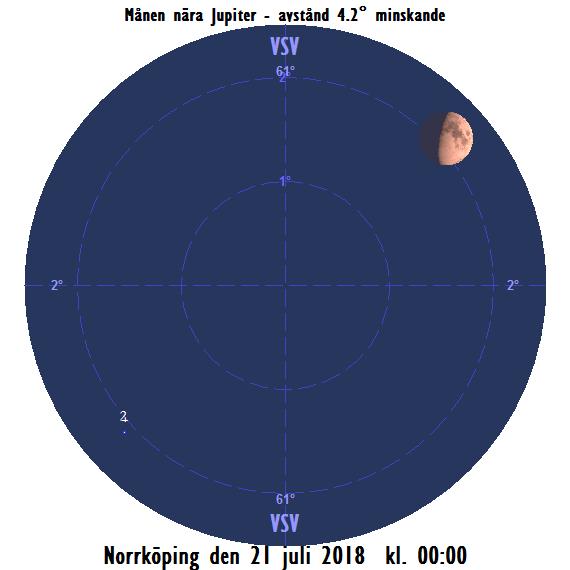 Månen nära Jupiter den 21 juli 2018 kl. 00:00 (20/7 kl. 24)