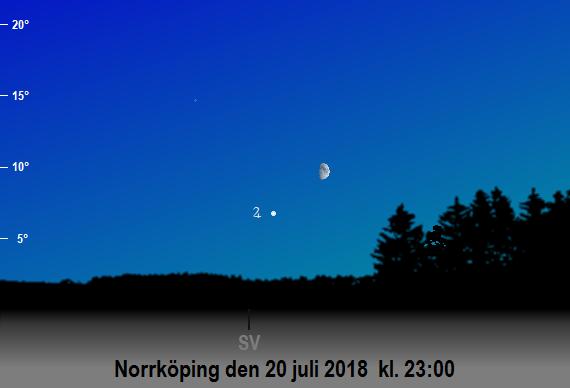 Jupiters och månens position på himlen på sena kvällen den 20 juli 2018 kl. 23:00 (sedd från Norrköping)