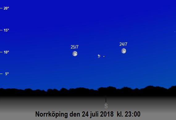 Saturnus och månens position på himlen mot söder den 24 juli och 25 juli 2018 kl. 23:00 (sedd från Norrköping)