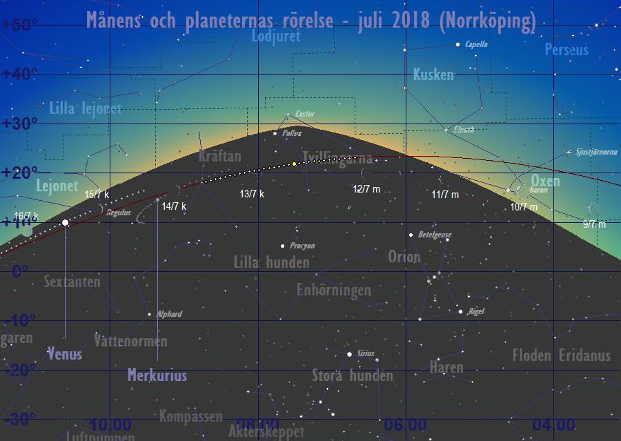 avstånd mellan planeterna och solen