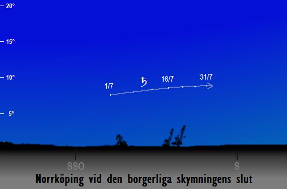 Saturnus position på himlen vid den borgerliga skymningens slut sedd från Norrköping i juli 2018