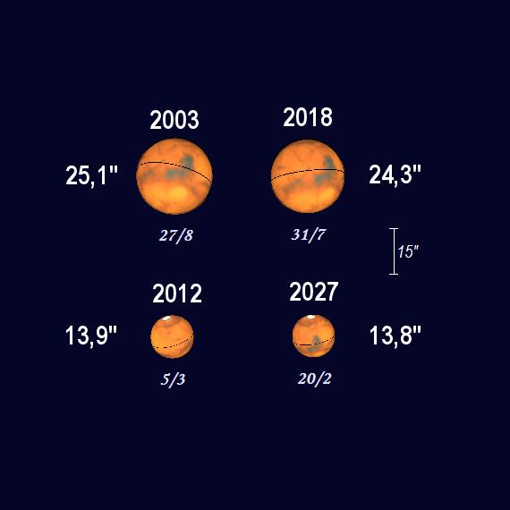 Marsskivans skenbara diameter vid olika tillfällen