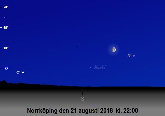Saturnus, månens och Mars position på himlen mot söder den 21 augusti 2018 kl. 22:00 (sedd från Norrköping)