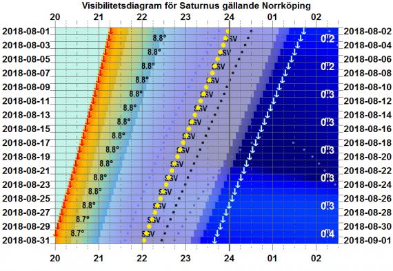 Visibilitetsdiagram för Saturnus i augusti 2018 (gäller exakt för Norrköping)