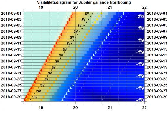 Visibilitetsdiagram för Jupiter i september 2018 (gäller exakt för Norrköping)