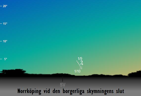 Jupiters position på himlen vid den borgerliga skymningens slut sedd från Norrköping i september 2018