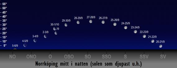 Månens position på himlen mitt i natten i september 2018