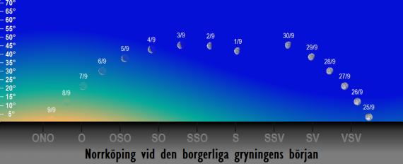 Månens position på himlen vid den borgerliga gryningens början i september 2018
