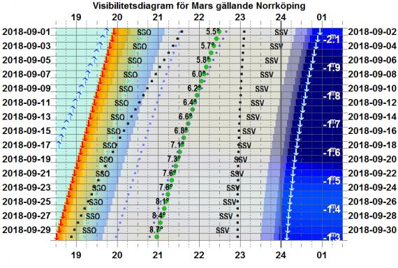 Visibilitetsdiagram för Mars i september 2018 (gäller exakt för Norrköping)