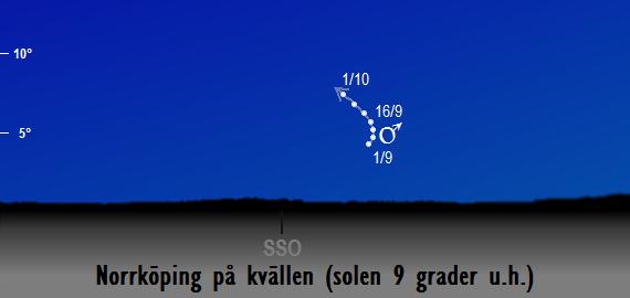 Mars position på kvällshimlen när solen befinner sig 9 grader under horisonten sedd från Norrköping i september 2018