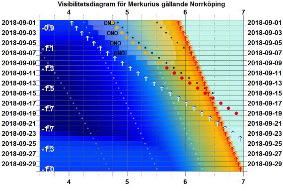 Visibilitetsdiagram för Merkurius i september 2018 (gäller exakt för Norrköping)