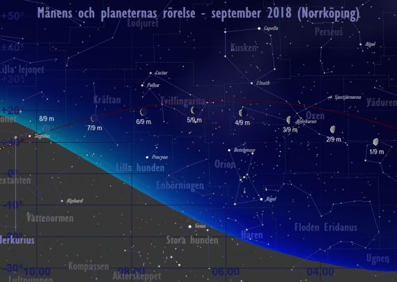 Månens och planeternas rörelse 1/9-8/9 2018