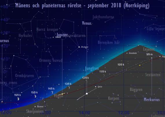 Månens och planeternas rörelse 9/9-16/9 2018