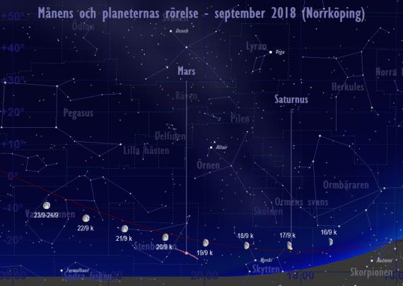 Månens och planeternas rörelse 16/9-24/9 2018