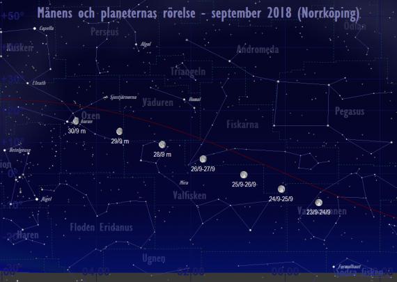 Månens och planeternas rörelse 24/9-30/9 2018