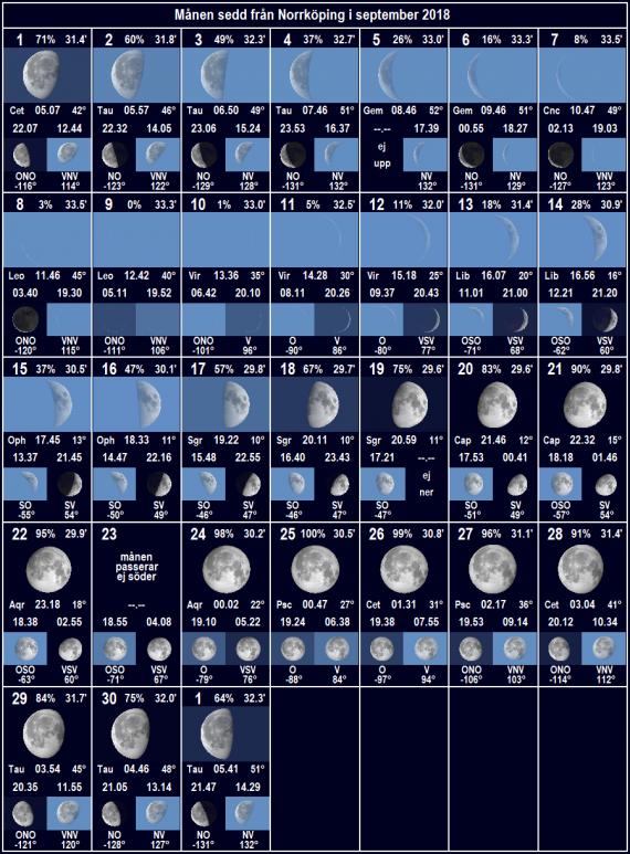 Månen sedd från Norrköping i september 2018
