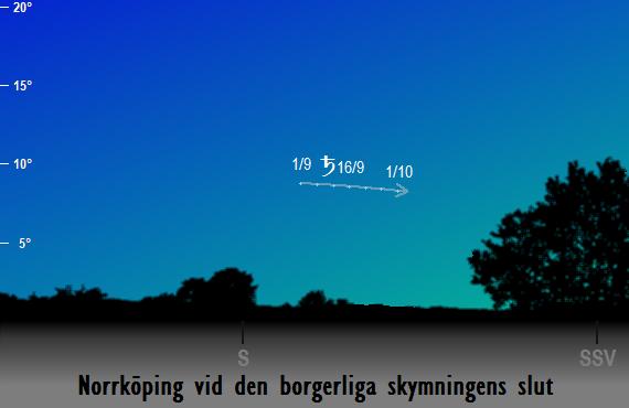 Saturnus position på himlen vid den borgerliga skymningens slut sedd från Norrköping i september 2018