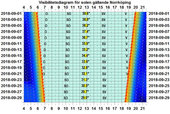 Solens visibilitetsdiagram för Norrköping i september 2018