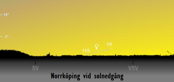 Venus position på himlen vid solnedgången sedd från Norrköping i september 2018