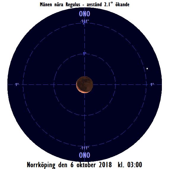 2018-10-06 kl. 03:00 Månen nära Regulus (sedd från Norrköping)