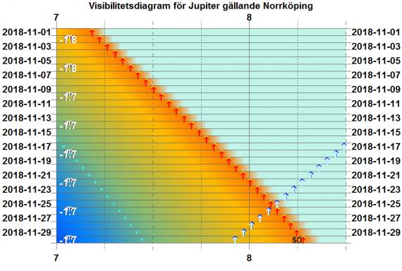 Visibilitetsdiagram för Jupiter i november 2018 (gäller exakt för Norrköping)