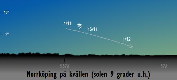 Saturnus position på himlen när solen befinner sig 9 grader under horisonten sedd från Norrköping i november 2018