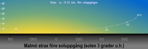 Venus position på himlen strax före soluppgången när solen befinner sig 3 grader under horisonten i början på 2019 (sedd från Malmö)