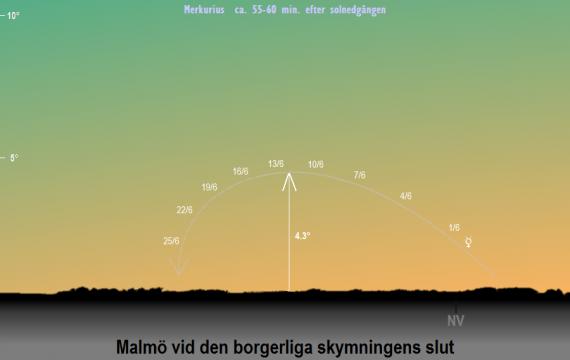 Merkurius position på himlen vid den borgerliga skymningens slut i juni 2019 (sedd från Malmö)