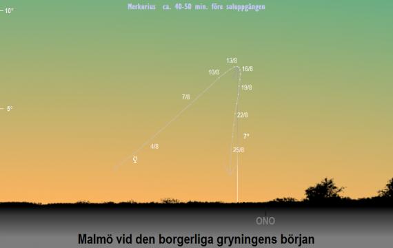 Merkurius position på himlen vid den borgerliga gryningens början i augusti 2019 (sedd från Malmö)