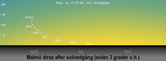 Venus position på himlen strax efter solnedgången när solen befinner sig 3 grader under horisonten i slutet på 2019 (sedd från Malmö)
