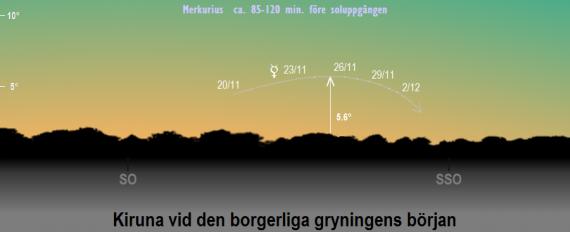 Merkurius position på himlen vid den borgerliga gryningens början i slutet på november och i början på december 2019 (sedd från Kiruna)